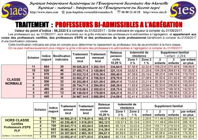 Ppcr reclassement avancement d 39 chelon classe exceptionnelle hors classe grilles indiciaires - Grille salaire professeur certifie ...