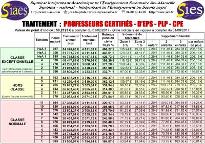 Ppcr Reclassement Avancement D Echelon Classe Exceptionnelle Hors