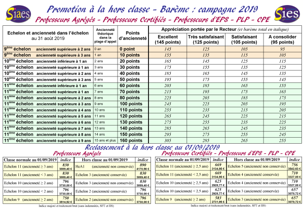 Salaire Prof Calendrier.Siaes Enseignants Carriere Hors Classe Agreges Syndicat